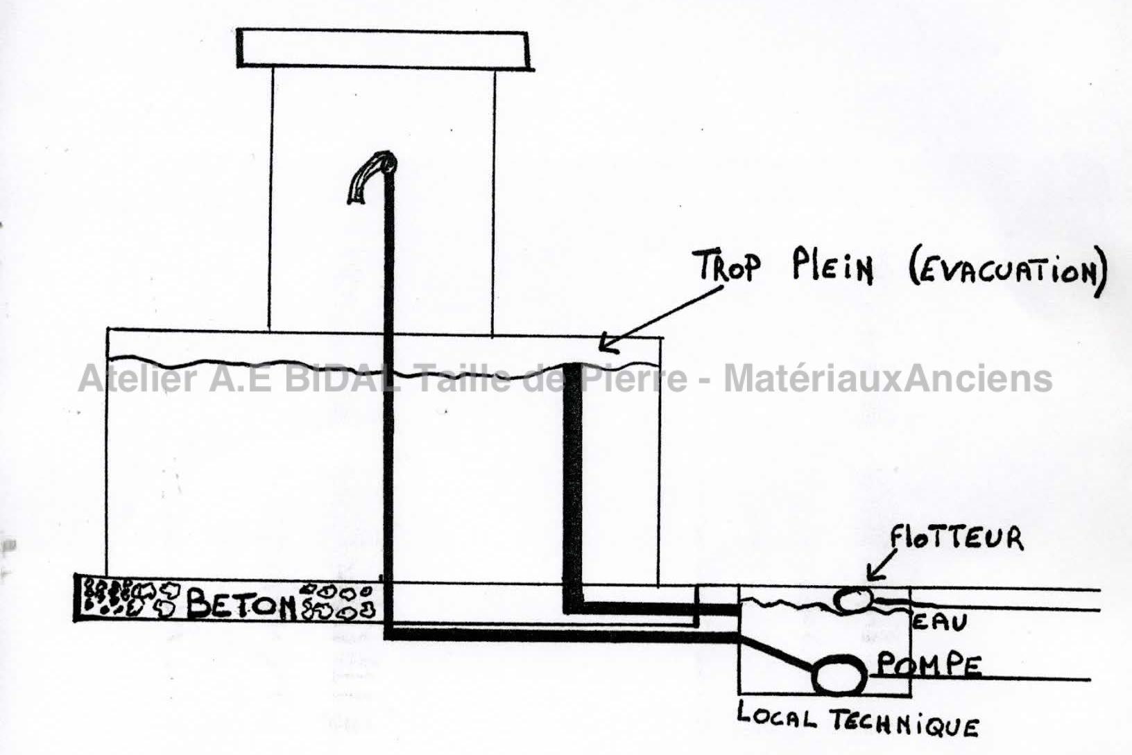 Comment Construire Une Fontaine Exterieure découvrez le principe de pose de nos fontaines en trois étapes